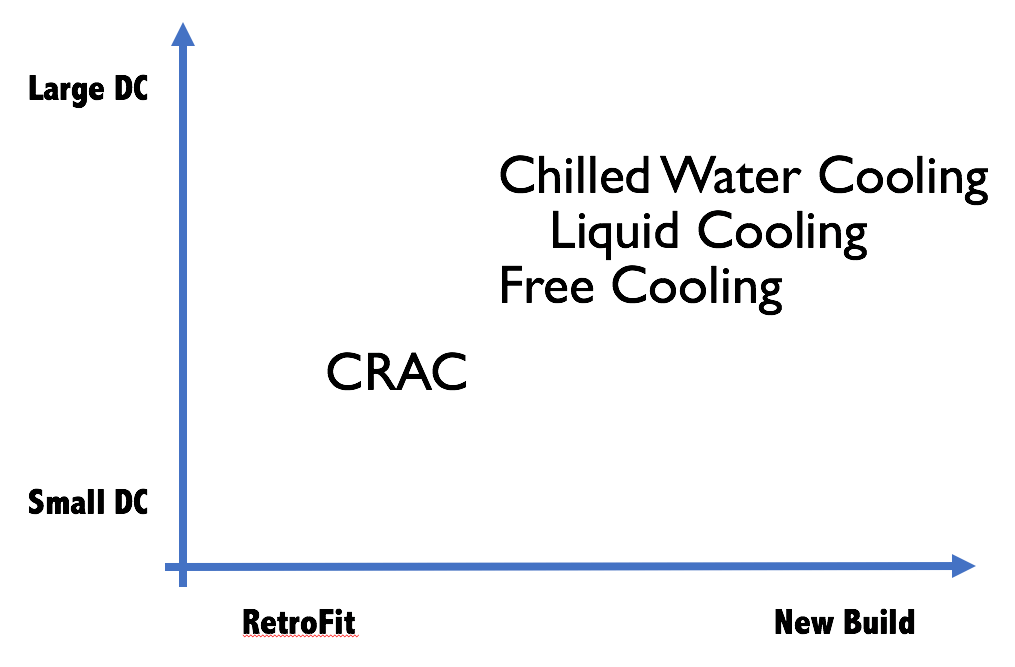Graph of cooling options